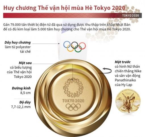 Tìm hiểu huy chương Thế vận hội mùa Hè Tokyo 2020