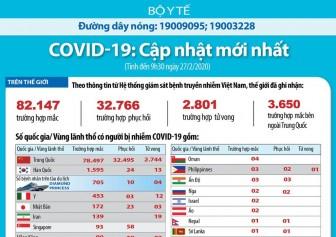 Dịch bệnh Covid-19 lan khắp các châu lục