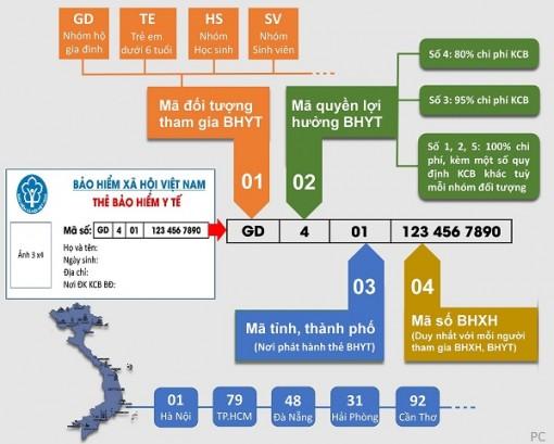 Thẻ BHYT qua các thời kỳ và cải cách của BHXH Việt Nam