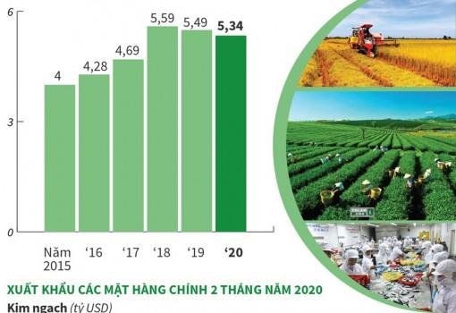 Xuất khẩu nông, lâm và thủy sản đạt hơn 5 tỷ USD