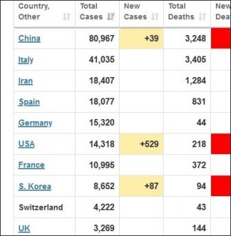 10 nước bị dịch Covid-19 nặng nề nhất thế giới cho tới nay