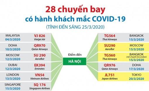 Thông tin về 28 chuyến bay có hành khách mắc COVID-19