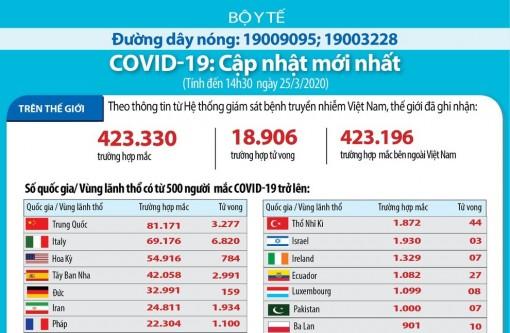Cập nhật Covid-19: Thế giới có 18.906 ca tử vong, 423.330 ca mắc