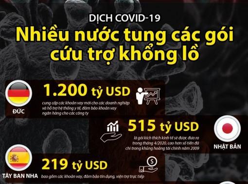 Nhiều nước tung các gói cứu trợ khổng lồ phòng chống dịch COVID-19