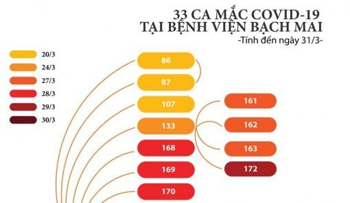33 ca mắc COVID-19 tại Bệnh viện Bạch Mai