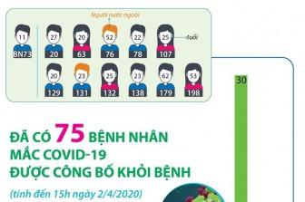 75 bệnh nhân mắc COVID-19 được công bố khỏi bệnh