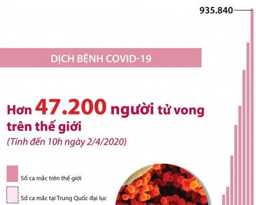 Hơn 47.200 người trên thế giới tử vong vì COVID-19