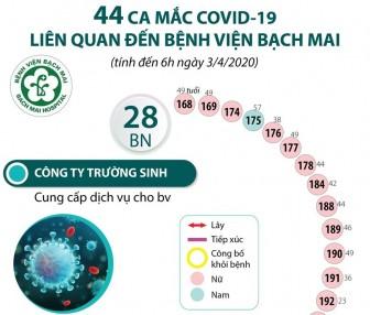 44 ca mắc COVID-19 liên quan đến bệnh viện Bạch Mai