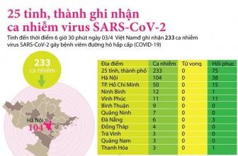 25 tỉnh, thành ghi nhận ca nhiễm mắc bệnh COVID-19