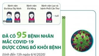 Đã có 95 bệnh nhân mắc COVID-19 được công bố khỏi bệnh