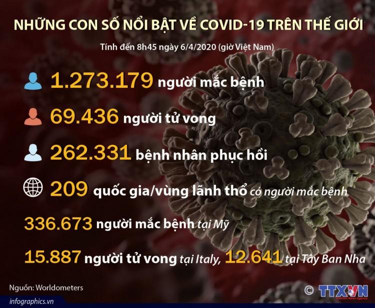 Những con số về COVID-19 trên thế giới tới sáng 6-4
