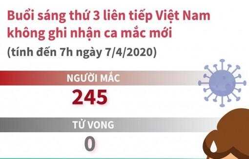 Tình hình dịch bệnh COVID-19 tại Việt Nam ngày 7-4