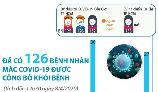 Việt Nam công bố 126 ca mắc COVID-19 đã khỏi bệnh