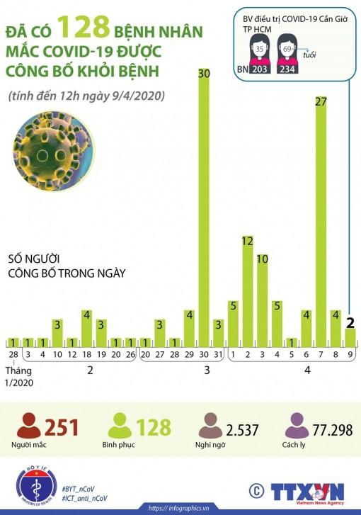 Đã có 128 bệnh nhân mắc COVID-19 được công bố khỏi bệnh