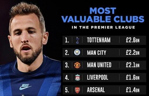 Vượt Manchester City, Tottenham là CLB đắt giá nhất Premier League