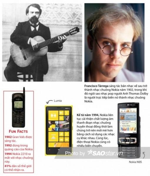 Chuyện ít người biết đằng sau nhạc chuông ai nghe cũng quen của Nokia