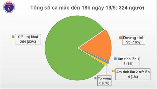 Đến chiều 19-5, Việt Nam có một ngày 'bình yên' không ghi nhận ca mắc mới COVID-19