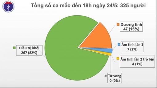 38 ngày Việt Nam không có ca mắc mới COVID-19 trong cộng đồng