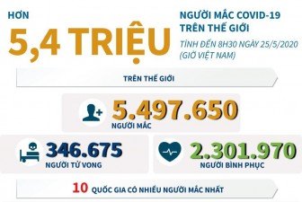 Số ca mắc COVID-19 trên thế giới đã sát mốc 5,5 triệu