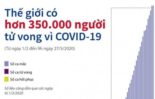 Thế giới có hơn 350.000 người tử vong vì COVID-19