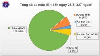 Chiều 28-5, không có ca mắc mới COVID-19, 278 bệnh nhân được chữa khỏi