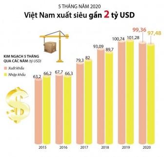 5 tháng năm 2020, Việt Nam xuất siêu gần 2 tỷ US