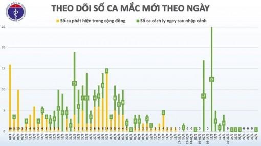 44 ngày qua, Việt Nam không có ca lây nhiễm trong cộng đồng