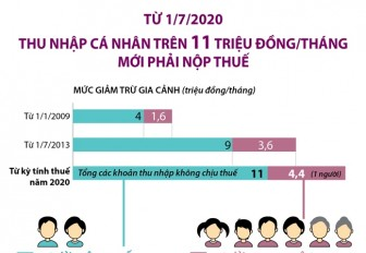 Từ 1-7-2020, thu nhập cá nhân trên 11 triệu đồng/tháng mới phải nộp thuế