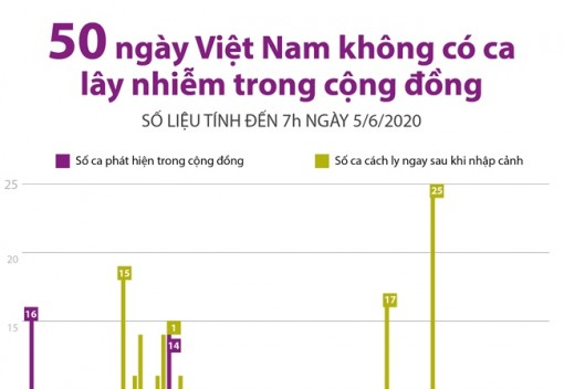 50 ngày Việt Nam không ghi nhận ca lây nhiễm trong cộng đồng
