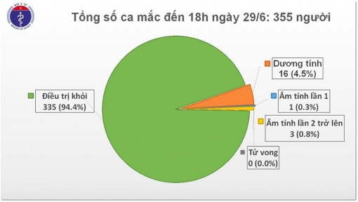 Đến chiều 29-6, Việt Nam còn 20 ca mắc COVID-19 đang điều trị