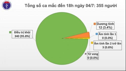 Chiều 4-7, Việt Nam không có ca mắc mới COVID-19