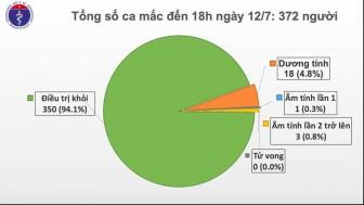 Đến sáng 13-7, Việt Nam còn 18 ca dương tính với virus SARS-CoV-2