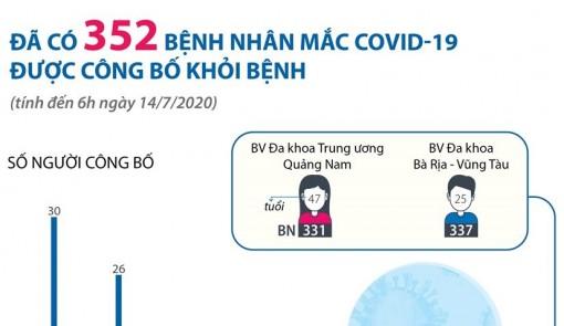 Đã có 352 bệnh nhân COVID-19 được công bố khỏi bệnh