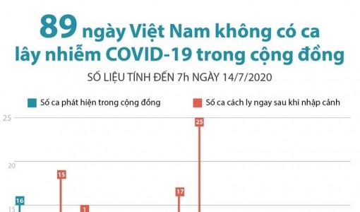 89 ngày Việt Nam không có ca nhiễm trong cộng đồng