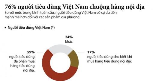 76% số người tiêu dùng Việt Nam chuộng hàng nội địa