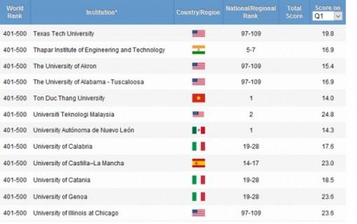 Một trường ĐH Việt Nam vào tốp 400 ĐH thế giới theo nhóm ngành