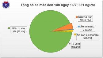 Trong 12 giờ qua, Việt Nam không có ca mắc mới COVID-19