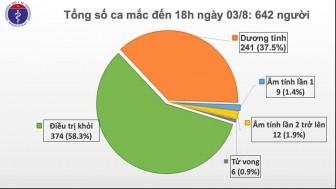 Chiều 3-8, ghi nhận 21 ca mắc mới COVID-19 tại Quảng Nam, Đà Nẵng