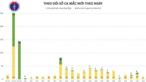Thêm 6 ca mắc mới COVID-19 Hải Dương, Quảng Nam, thêm 1 ca tử vong