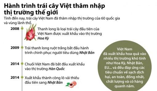 Hành trình xuất ngoại của trái cây đặc sản Việt Nam
