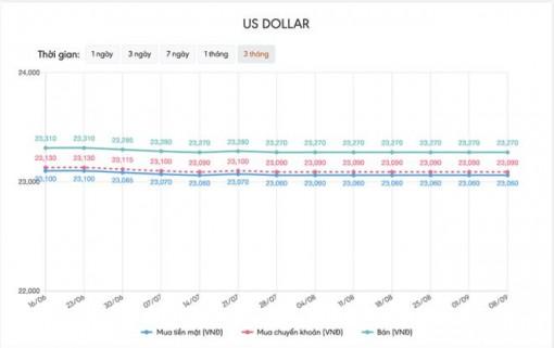 Tỷ giá USD hôm nay 8-9: Kinh tế Mỹ nhiều tín hiệu tích cực, USD tăng giá