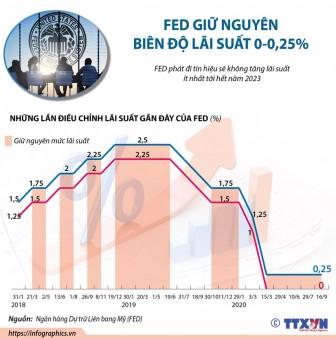 Fed giữ nguyên lãi suất ở biên độ 0-0,25%