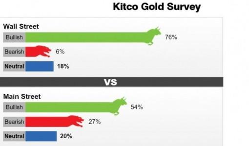Giá vàng hôm nay 11-10: Dự báo tăng nhưng khó vượt ngưỡng 2.000 USD/ounce