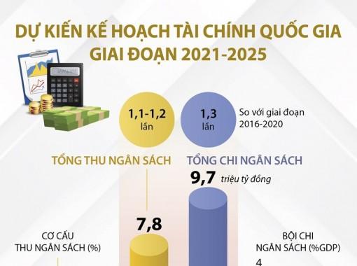 Dự kiến kế hoạch tài chính quốc gia giai đoạn 2021-2025