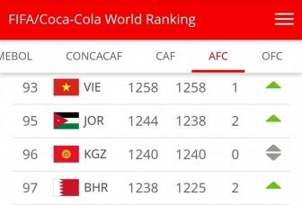 Đội tuyển Việt Nam đứng hạng 93 thế giới