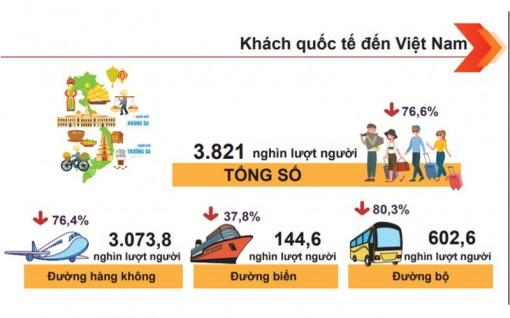 Khách quốc tế đến Việt Nam tháng 11 tiếp tục tăng nhẹ