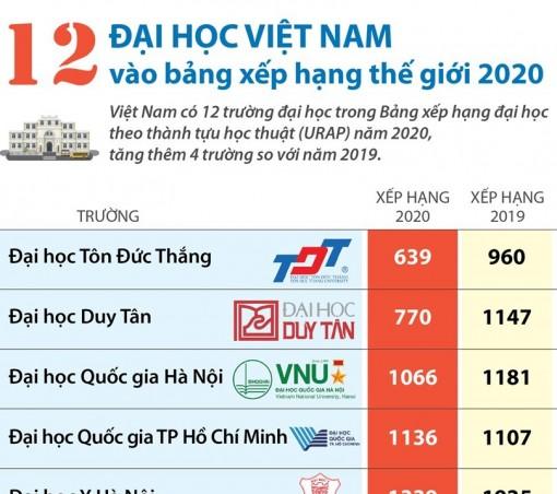 12 đại học Việt Nam vào bảng xếp hạng thế giới 2020