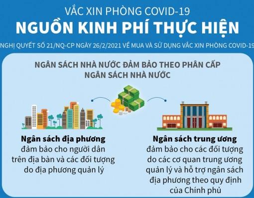 Nguồn kinh phí mua vắcxin phòng bệnh COVID-19