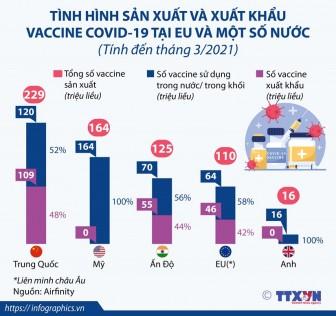 Tình hình sản xuất và xuất khẩu vaccine COVID-19 ở EU và một số nước