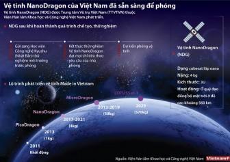 Vệ tinh NanoDragon của Việt Nam đã sẵn sàng để phóng